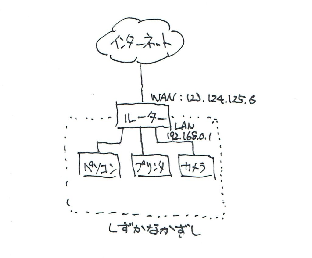 ホームネットワーク構成