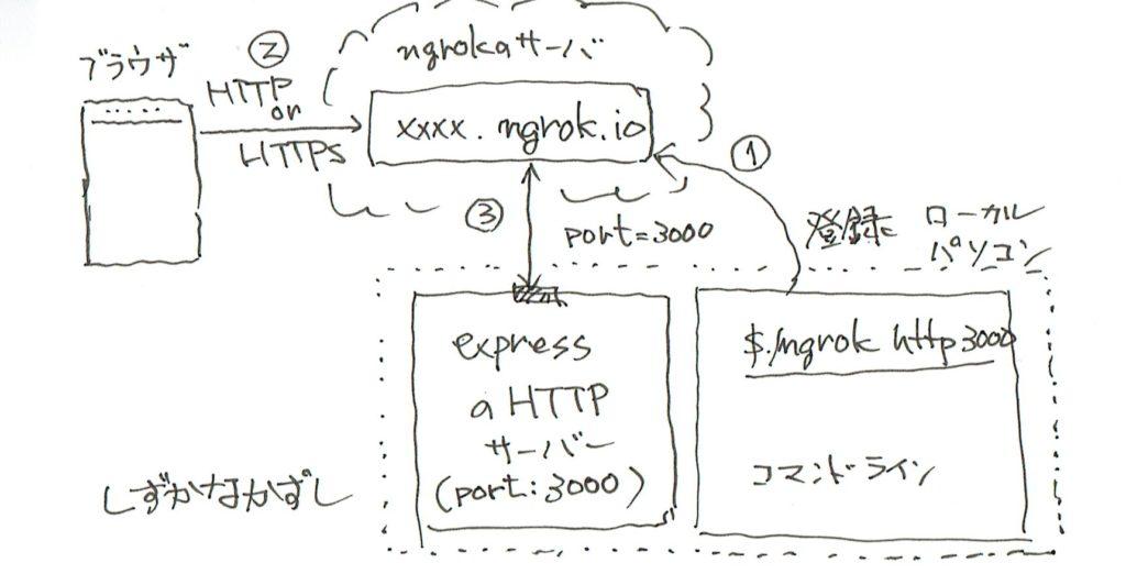 ngrokとサーバーの関係性