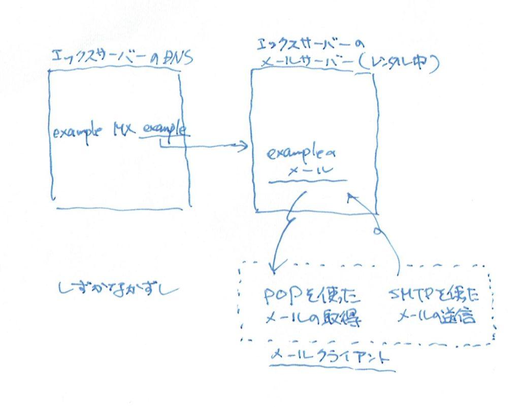 DNSレコードの設定: エックスサーバーのメール