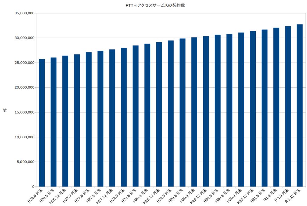 FTTHアクセスサービスの契約者数(総務省のデータよりグラフ化)
