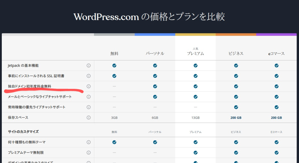 WordPress.comの価格とプランを比較(WordPress.comサイトより)