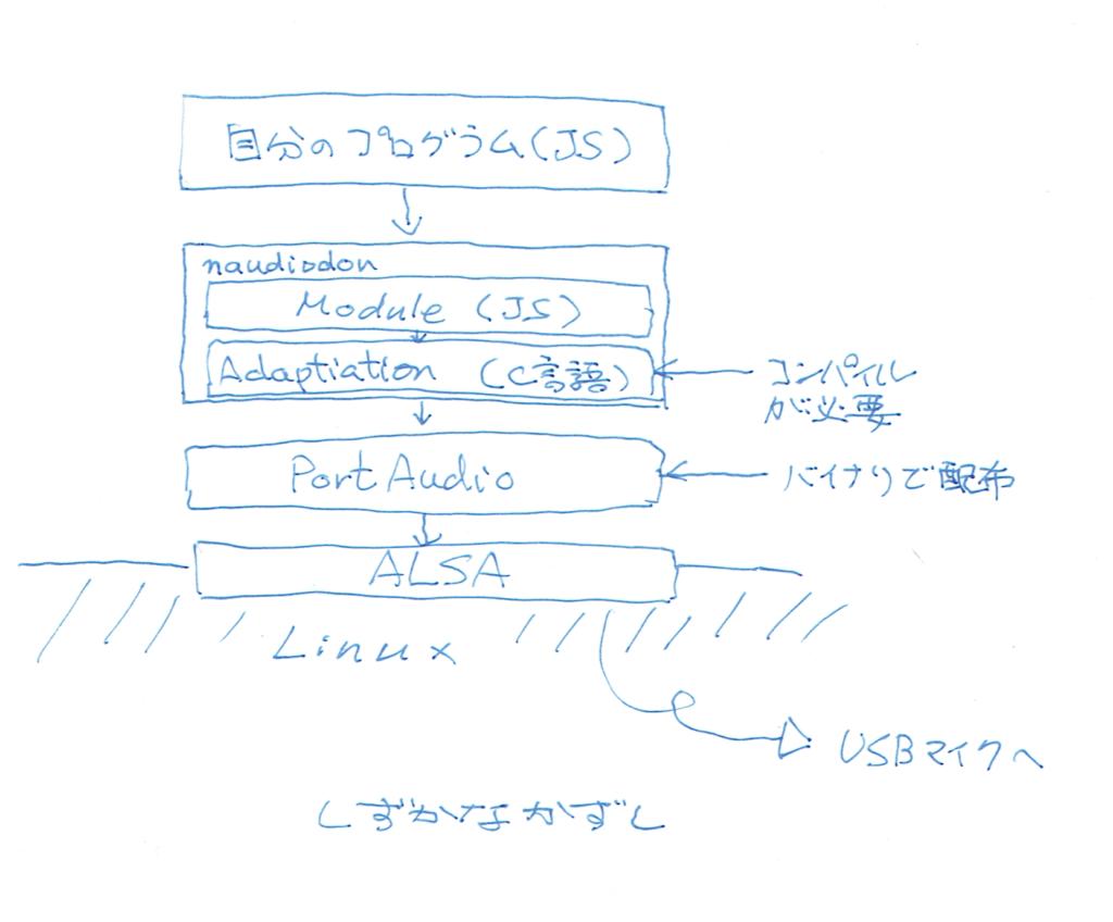 Nodejs モジュール naudiodonの構成(イメージ)