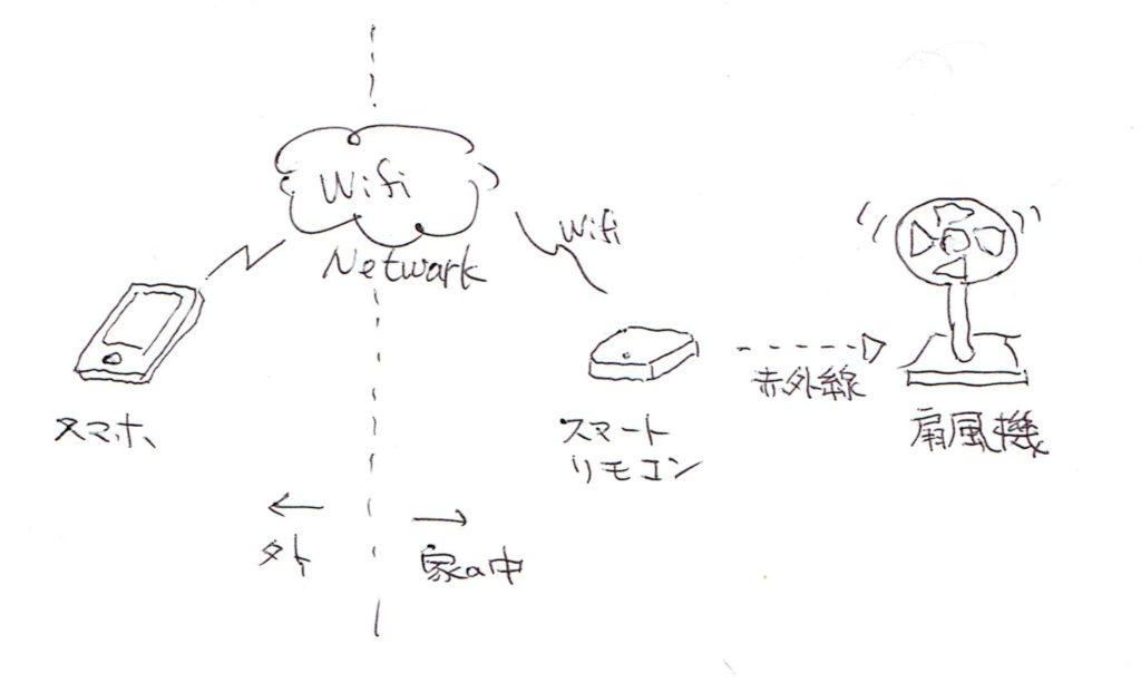 スマートリモコンの仕組み(手書き)